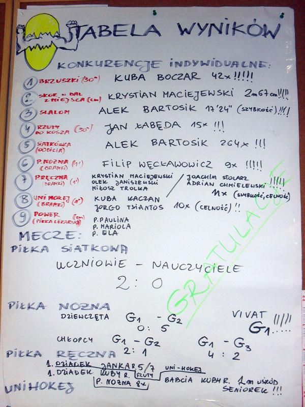 Wszystkich, dla których (na przekór baronowi Pierreowi de Coubertinowi) liczy się nie udział w igrzyskach, ale wynik, zachęcamy do zapoznania się ze zdjęciem z rezultatami rywalizacji.