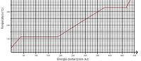 Ogrzewanie substancji (html5)