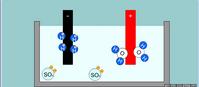 Elektroliza wody w roztworze H2SO4 (flash)