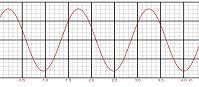 Równanie fali (html5)