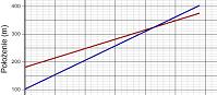 Prędkość względna na podstawie wykresu  (html5)