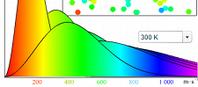 Rozklad predkości cząsteczek gazu(flash)