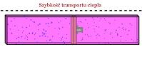 Szybkość transportu ciepła  (html5)