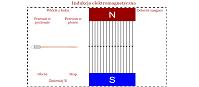 Indukcja elektromagnetyczna (html5)