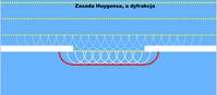 Zasada Huygensa, a dyfrakcja (flash)