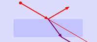 Załamanie światła na płytce równoległościennej  (html5)