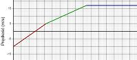 Zmiana położenia na podstawie wykresu prędkości  (html5)