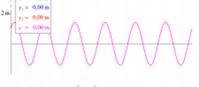 Składanie drgań f1 = f2 (flash)