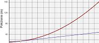 Przyspieszenie na podstawie wykresu położenia od czasu  (html5)