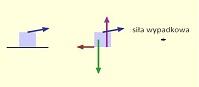 Tarcie statyczne (html5)