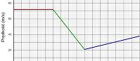 Zmiana położenia na podstawie wykresu prędkości 2  (html5)
