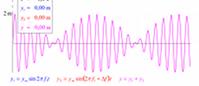 Składanie drgań f1 ≈ f2 (flash)