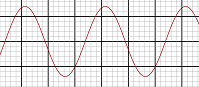 Wizualizacja równania fali (html5)