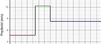 Zmiana położenia na podstawie wykresu prędkości 1 (html5)