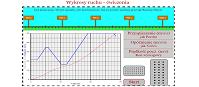 Wykresy ruchu - ćwiczenia (html5)