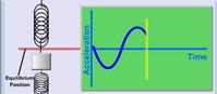 Przyspieszenie w ruchu harmonicznym